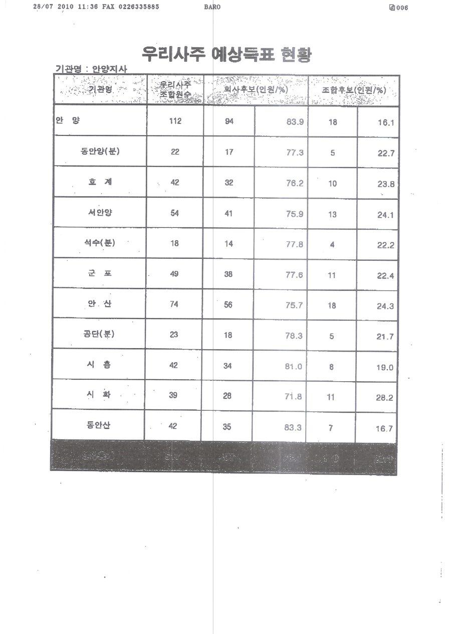 KT우리사주조합장선거개입사내메신저 014.jpg